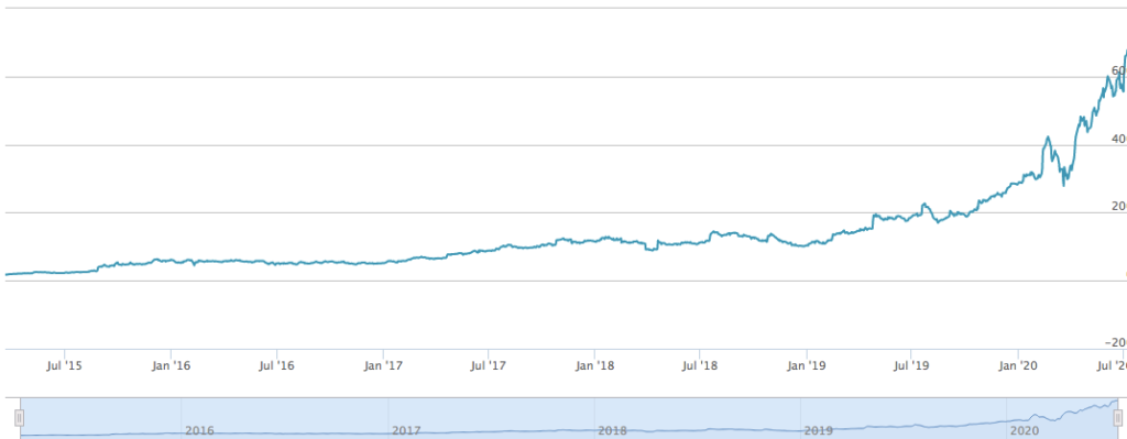 graph showing the evolution gaming stock price until july 2020
