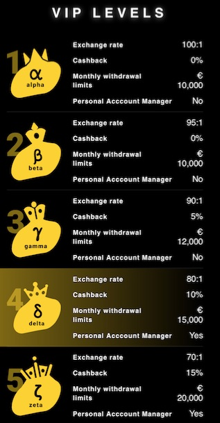 the five different vip levels at zetcasino