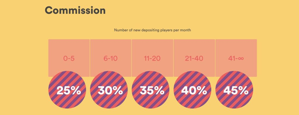 example of a casino affiliate revenue share ladder model